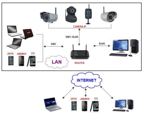 cac-dong-camera-ip-wifi-ban-chay