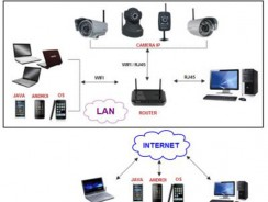 Lắp đặt hệ thống camera quan sát an ninh gồm những gì?